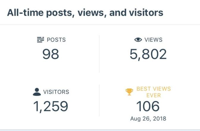 Screen shot of blog stats. It reads ALL-TIME POSTS, VIEWS, AND VISITORS POSTS 98 VIEWS 5802 VISITORS 1259 BEST VIEWS EVER 106 AUGUST 26 2018