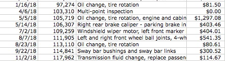Excel chart that says 1/16/18 97,274 OIL CHANGE TIRE ROTATION $81.50. 4/6/18, 103/310, MULTI-POINT INSPECTION $0. 5/5/18, 105,719, OIL CHANGE TIRE ROTATION, ENGINE AND CABIN $1,297.08. 5/14/18, 106,307, RIGHT REAR BRAKE CALIPER - PARKING BRAKE IN $403.46. 72/18, 109,259. WINDSHIELD WIPER MOTOR, LEFT FRONT MARKER, 404.01. 8/7/18, 113,110 OIL CHANGE TIRE ROTATION, $80.61. 9/22/18, 114,841, SWAY BAR BUSHINGS AND SWAY BAR LINKS $300.52. 11/2/18, 117,962, TRANSMISSION FLUID CHANGE, REPLACE PASSENGER, $114,67.