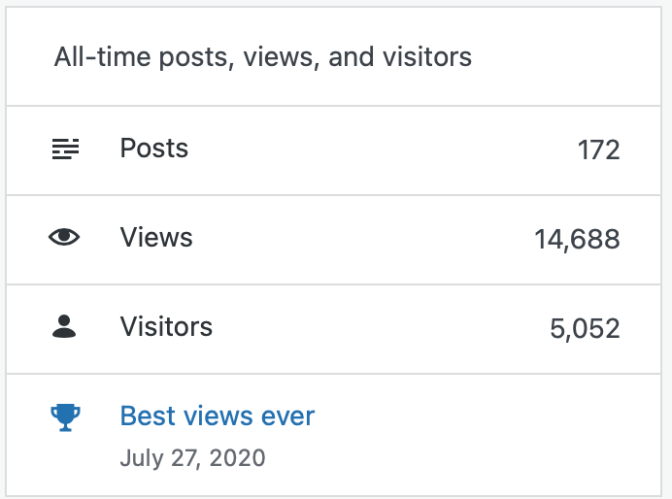 Stats of blog - POSTS 172, VIEWS 14,688 VISITORS 5,052 BEST VIEWS EVER JULY 27, 2020